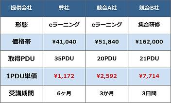 PDU取得シリーズeラーニング価格帯比較一覧