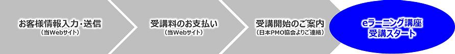 PMP® ⑦ (PMI®公式認定 eラーニングサービス)