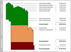 BAFA Beratung Einsparung Effizienz Vu Partner Ingenieure Bochum
