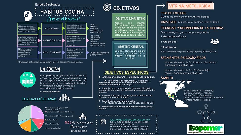 Habitus Cocina Infografía