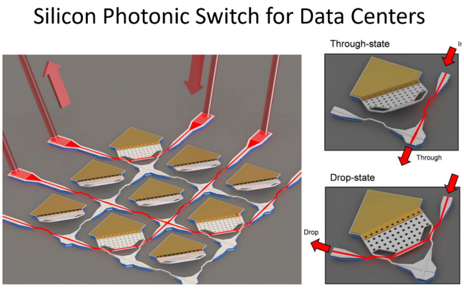 Silicon Photonic switch for Data Centers