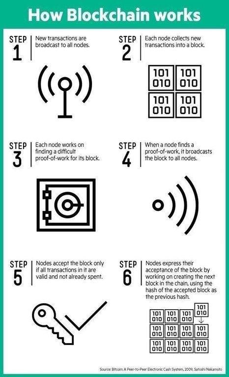6 steps funzionali della Blockchain