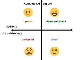 Il primo passo nella Trasformazione Digitale: Assessment