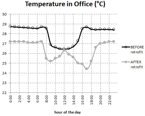 08-temperature-measurements-before-and