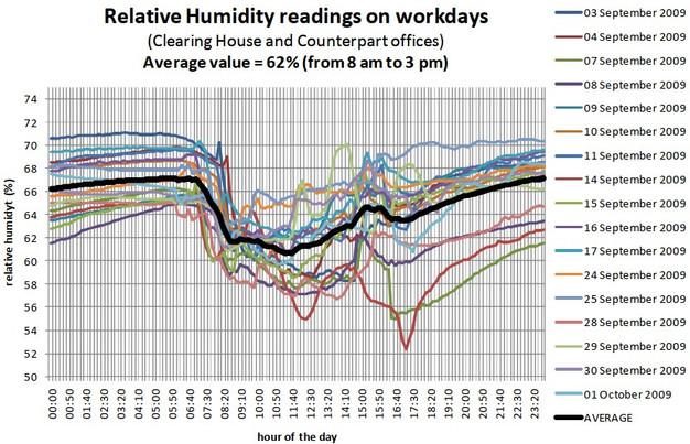 08-relative-humidity-measurements-befor