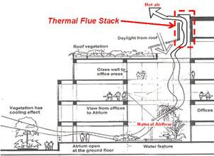 04b-thermal-flue-solar-chimney-to-induc