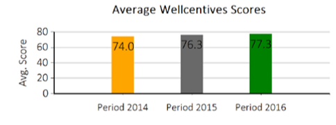 Average Wellcentives Scores Graph