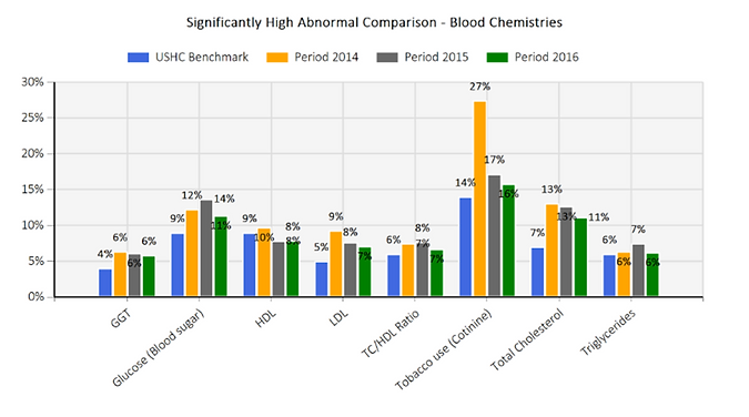 Significantly High Abnormal Comparison - Blood Chemistries Graph