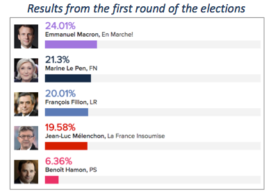 Image Credit: L'Express (Results of the top 5 candidates in the 1st round.)