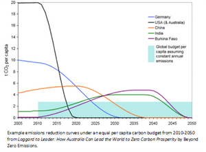 Source: Beyond Zero Emissions (Creative Commons)