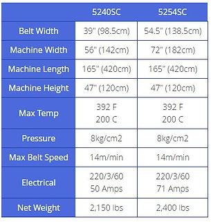 5200 SERIES Continuous Fusing Machine 