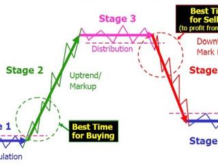 Beleggen met behulp van de marktfase-analyse (Deel 1)