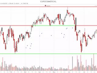 Eurocommercial - fundamentele, technische en dividendhoogvlieger!