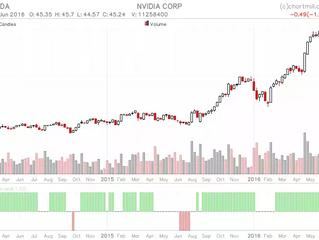 Swing Trading Stalking List - NVDA