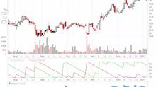 Aroon indicator/oscillator toegevoegd aan ChartMill