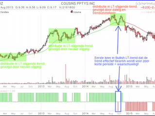 Beleggen met behulp van de marktfase-analyse (deel 3)