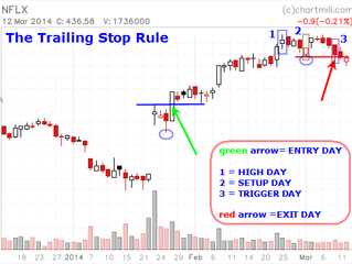 'The Trailing Stop Rule' (by Peter L. Brandt)