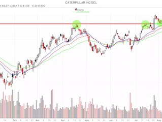 Caterpillar (CAT) technisch koopmoment in uptrend