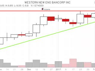 Western New England Bancorp, Inc. (WNEB) - nieuwe longsetup voor onze US virtuele aandelenport.