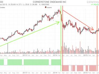 Supersnel en eenvoudig de trend van een aandeel bepalen? De Chartmill Trend Indicator!