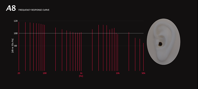 A8 FREQUENCY CURVE.png