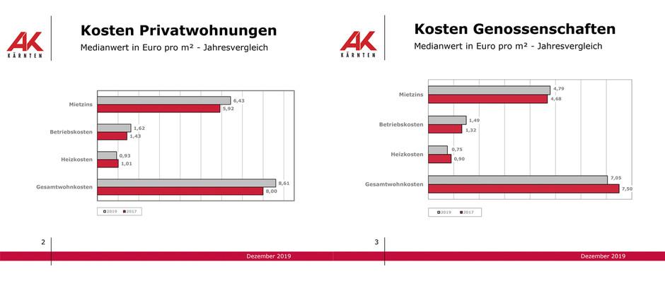 Wohnkosten in Kärnten – AK Mietenerhebung 2019