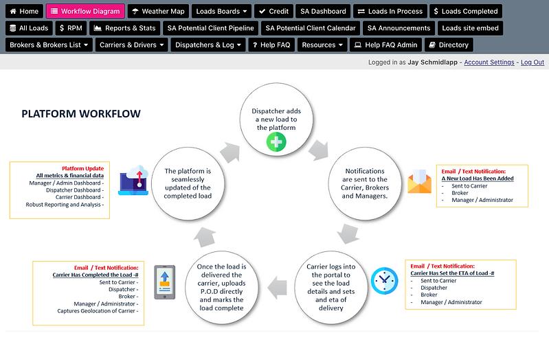 Total Dispatcher Workflow