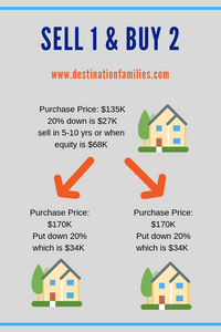A creative way to double your income properties is to sell one and use the equity to buy two more.  For more real estate investing tips follow the link to our blog at destinationfamilies.com