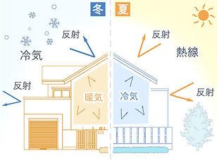 リフレクティックスの夏と冬の冷暖房効果.jpg