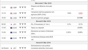 Eventi Macroeconomici della settimana 05/03/2018-09/03/2018