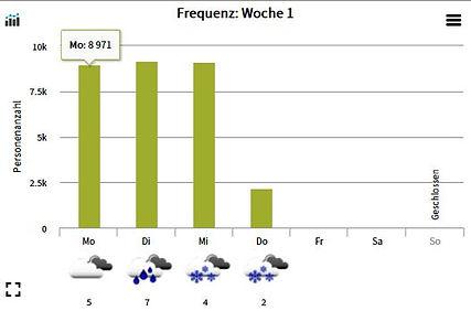 DB Frequenz Woche.JPG