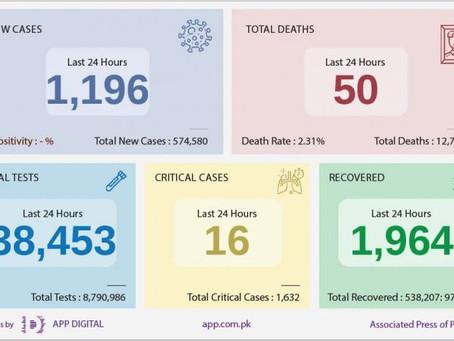 24گھنٹوں کے دوران کورونا وائرس کے 1196 کیس،50 اموات رپورٹ،سب سے زیادہ اموات پنجاب میں ریکارڈ کی گئیں