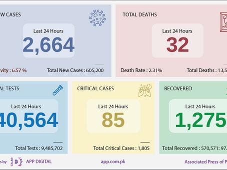 گزشتہ 24 گھنٹوں کے دوران ملک بھر میں2 ہزار 664 افراد کے کووڈ۔ 19 ٹیسٹ مثبت آئے ،32 افراد جاں بحق