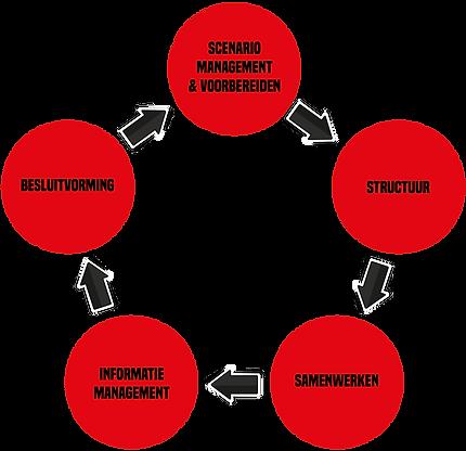 Circulair-model-basis.png