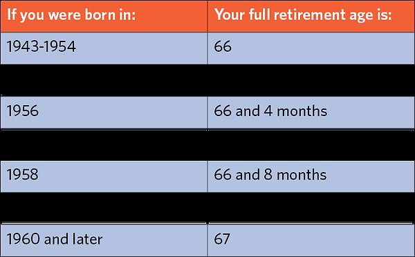 Social Security Benefits | Merit Advisors, LLC, Westerville, OH