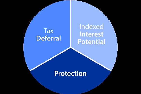 Annuity Benefits | Merit Advisors, LLC, Westerville, OH