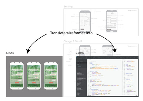 Wireframes 2.0 translate into visual design and code