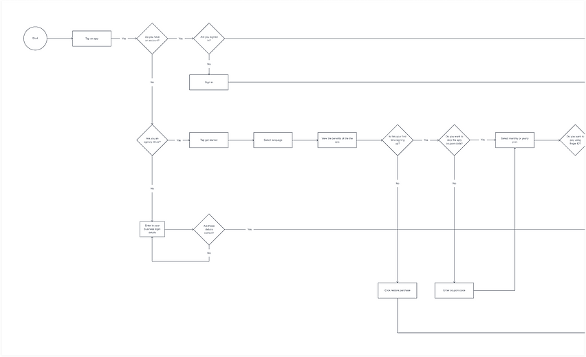 Dean Heasman LLRA User Flow 1_5x.png