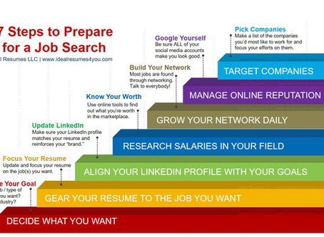 7 Steps to Prepare for a Job Search