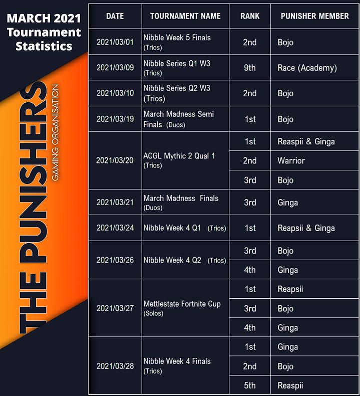 Mar 21 Rankings.png