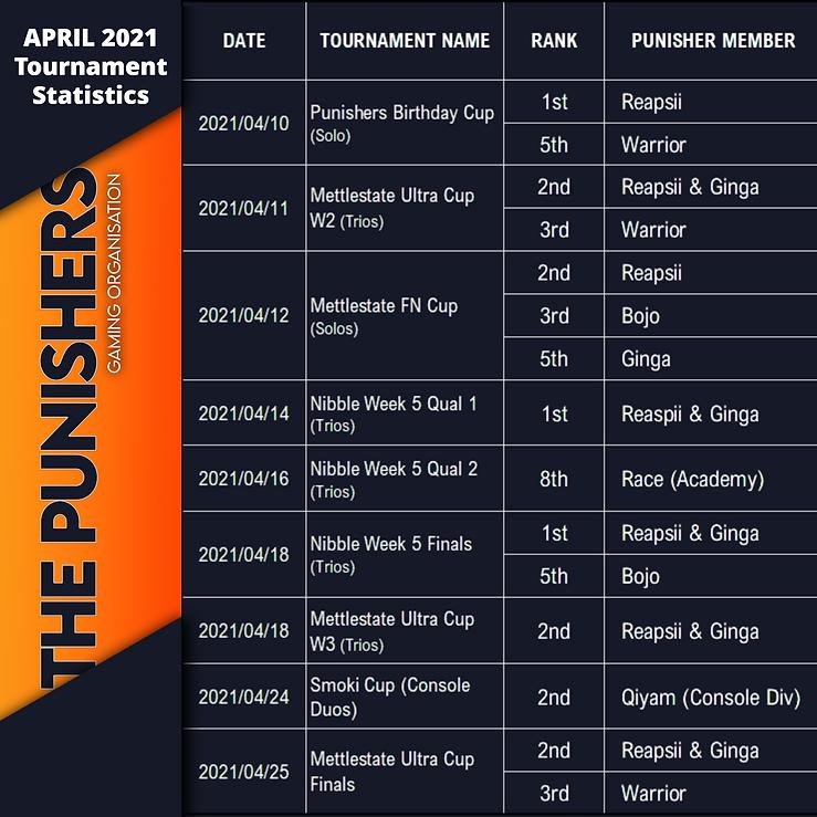 April Rankings.png