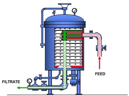 Sanitary horizontal leaf polishing pressure vessel filter