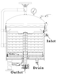 Filtration process using horizontal pressure filter method