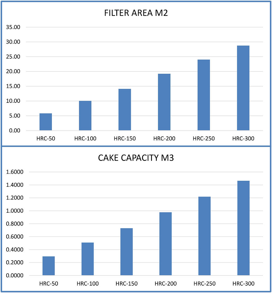 HRC Model Filter Area and Cake Capacity Chart