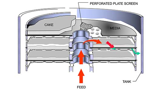 Reverse Flow Horizontal Filter Plate Illustration