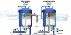 Sparkler RF Flow Path of Industrial Pressure Vessel