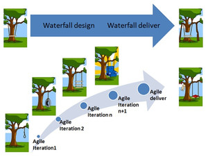 Waterfall and Agile Delivery