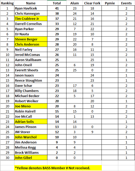 BASS Standings.PNG