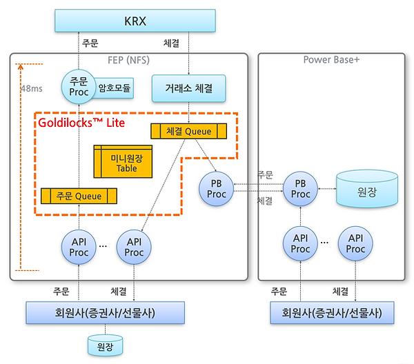 KRX architecture