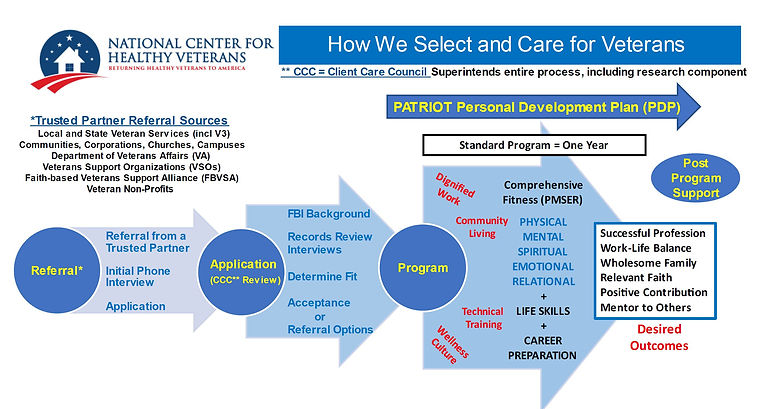 Selection Process.JPG